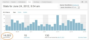 14000 views blog agentur abendfarben